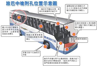旅游巴士中枪位置示意图。图片来源:香港文汇报
